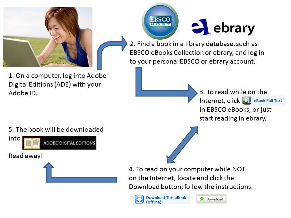 Steps to download a library ebook to a computer