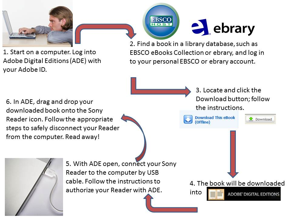 How to download ebooks to a Sony Reader